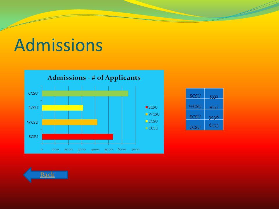 Admissions SCSU5332 WCSU4157 ECSU3096 CCSU 6473 Back