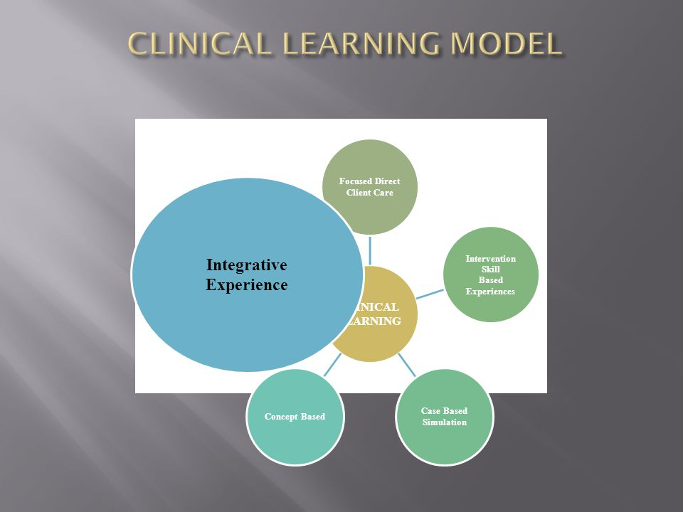 CLINICAL LEARNING Focused Direct Client Care Intervention Skill Based Experiences Case Based Simulation Concept Based Integrative Experience