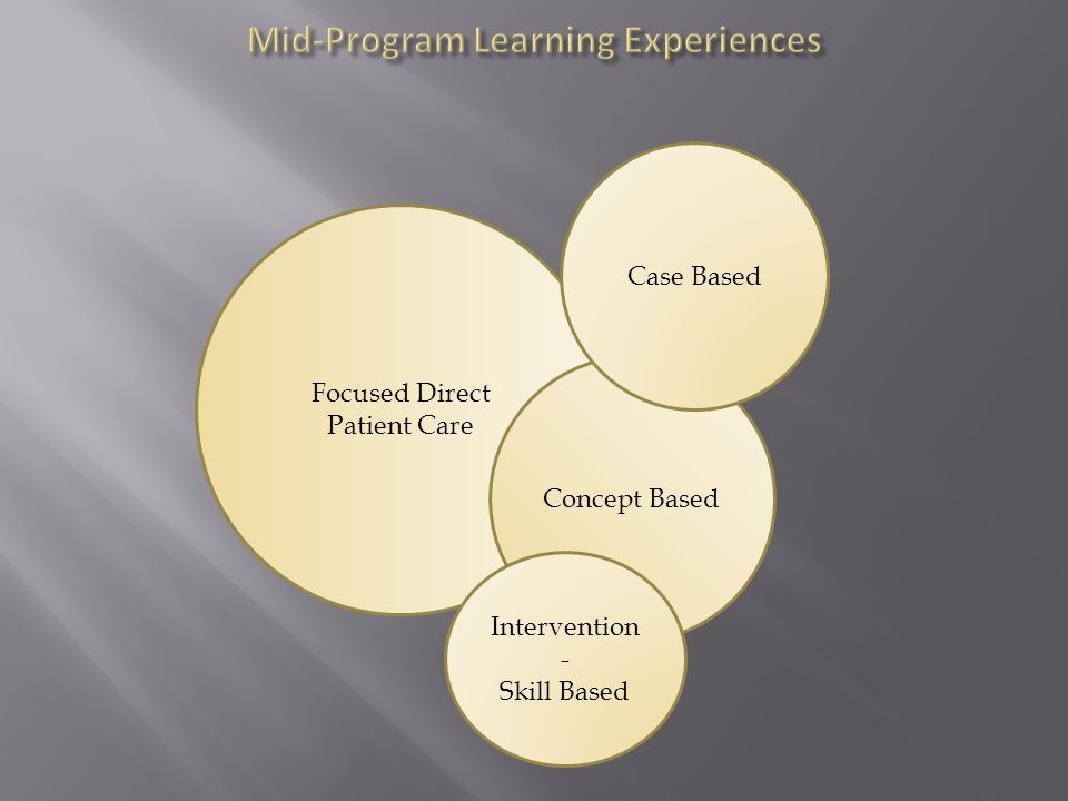 Focused Direct Patient Care Concept Based Case Based Intervention - Skill Based