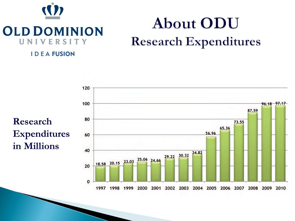 Research Expenditures in Millions