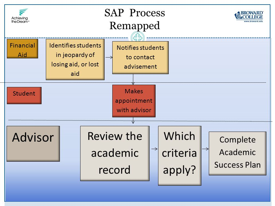 Financial Aid Student Advisor Identifies students in jeopardy of losing aid, or lost aid Complete Academic Success Plan Notifies students to contact advisement SAP Process Remapped Makes appointment with advisor Review the academic record Which criteria apply