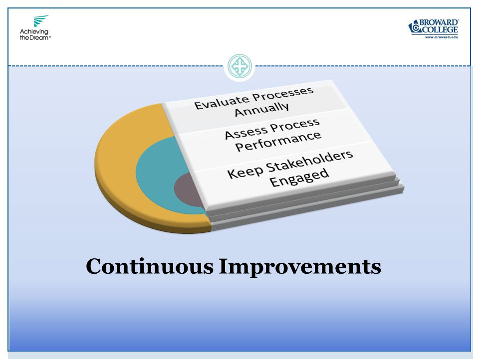 Continuous Improvements