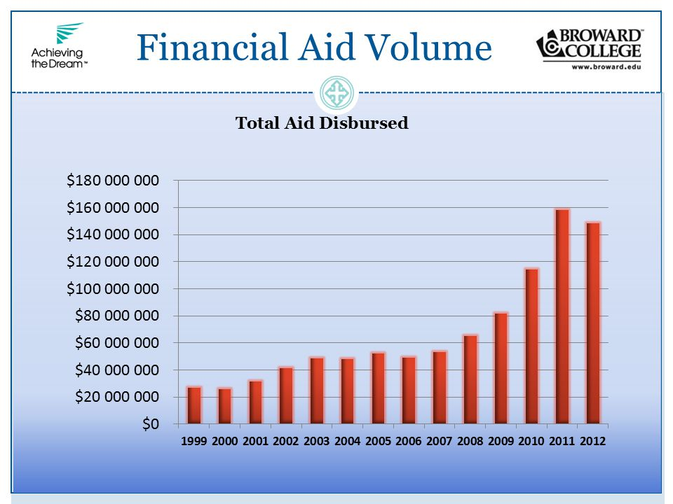 Financial Aid Student Profile 89% of BC degree-seeking students received some type of financial aid 29,876 (65%) of aid recipients had family income qualifying them for Federal Pell Grant