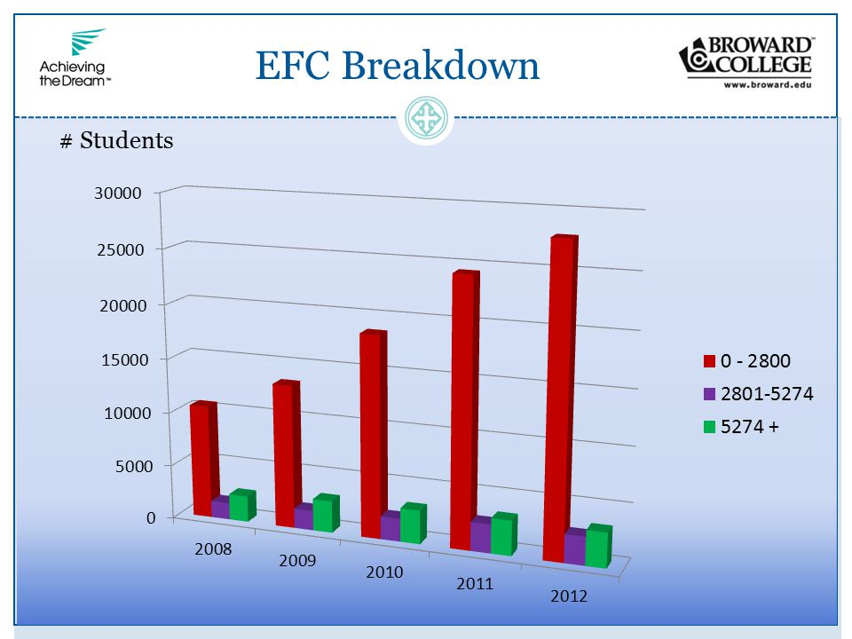 EFC Breakdown # Students