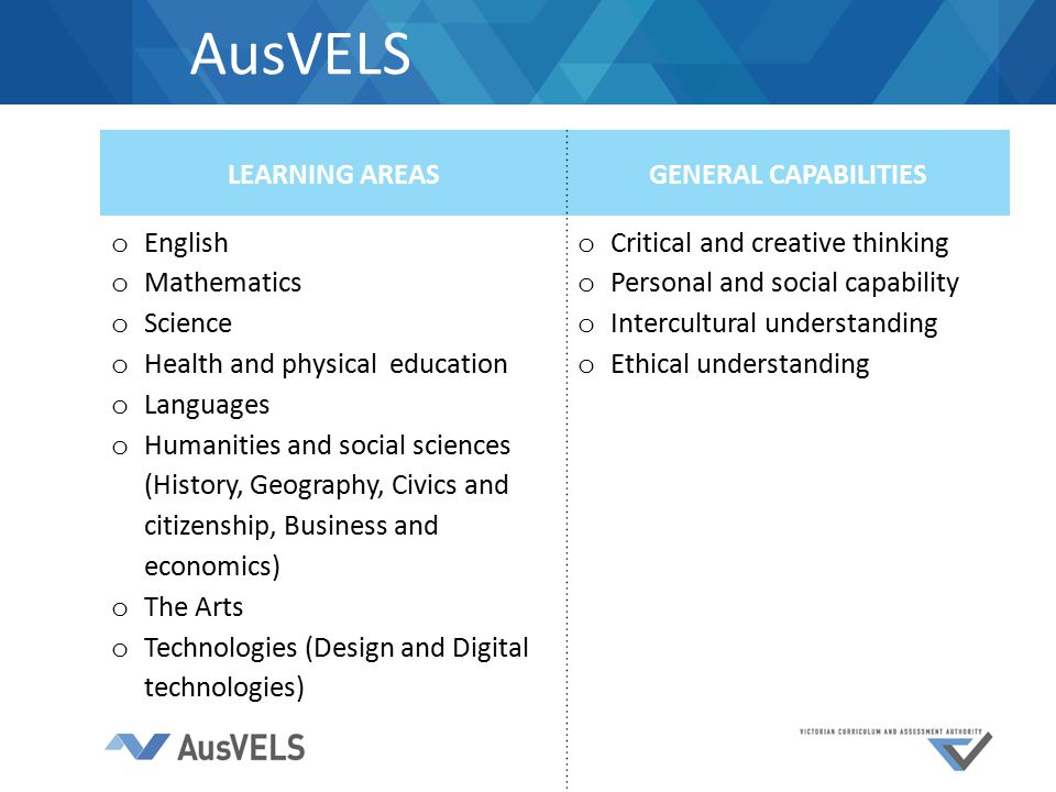 AusVELS LEARNING AREASGENERAL CAPABILITIES o English o Mathematics o Science o Health and physical education o Languages o Humanities and social sciences (History, Geography, Civics and citizenship, Business and economics) o The Arts o Technologies (Design and Digital technologies) o Critical and creative thinking o Personal and social capability o Intercultural understanding o Ethical understanding