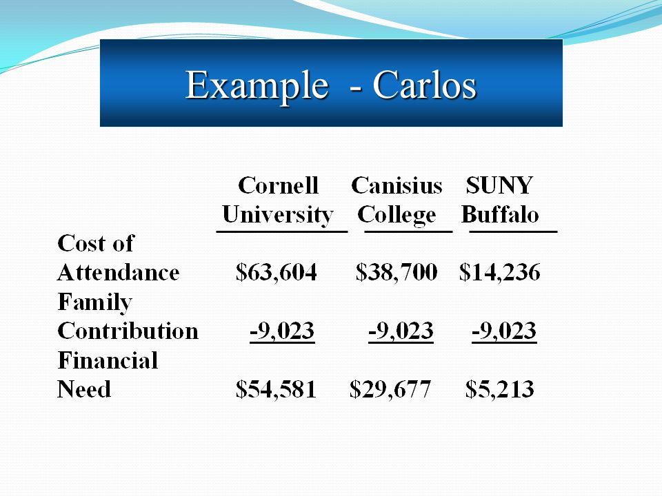 Example - Carlos