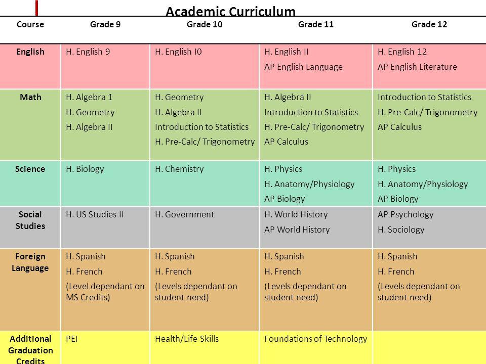 Course Grade 9Grade 10Grade 11Grade 12 EnglishH. English 9H.