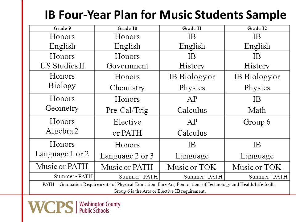 IBIB Four-Year Plan for Music Students Sample Plan for Music Students Grade 9Grade 10Grade 11Grade 12 Honors English Honors English IB English IB English Honors US Studies II Honors Government IB History IB History Honors Biology Honors Chemistry IB Biology or Physics Honors Geometry Honors Pre-Cal/Trig AP Calculus IB Math Honors Algebra 2 Elective or PATH AP Calculus Group 6 Honors Language 1 or 2 Honors Language 2 or 3 IB Language IB Language Music or PATH Music or TOK Summer - PATH PATH = Graduation Requirements of Physical Education, Fine Art, Foundations of Technology and Health/Life Skills.