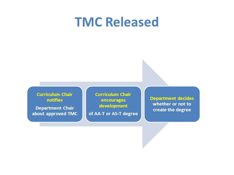 TMC Released Curriculum Chair notifies Department Chair about approved TMC Curriculum Chair encourages development of AA-T or AS-T degree Department decides whether or not to create the degree