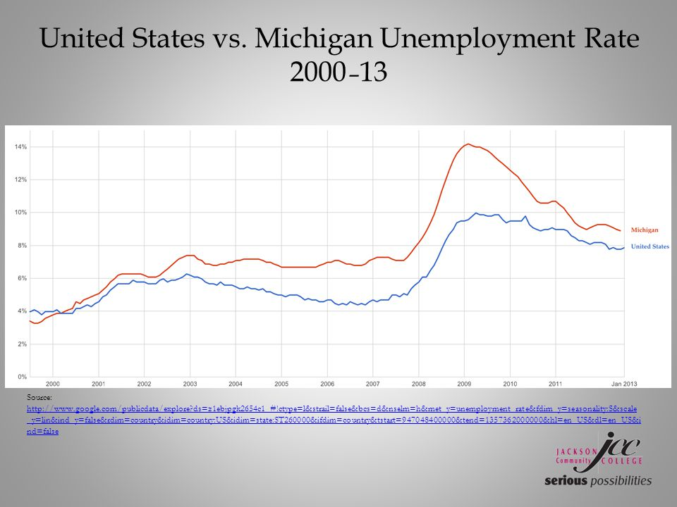 United States vs. Michigan Unemployment Rate 2000 – 13 Source: http://www.google.com/publicdata/explore?ds=z1ebjpgk2654c1_#!ctype=l&strail=false&bcs=d