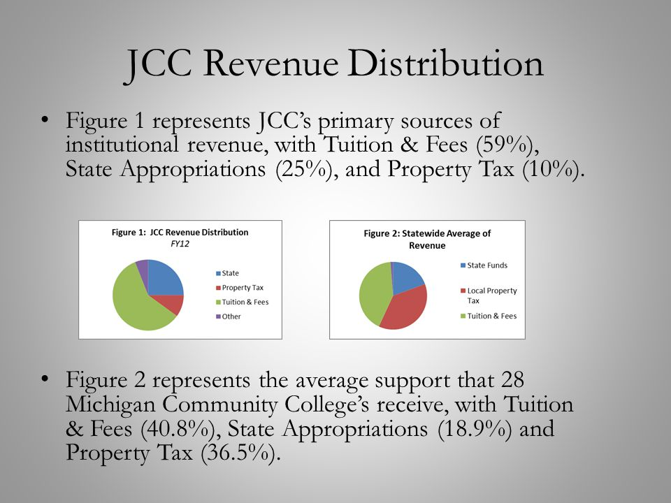 JCC Revenue Distribution Figure 1 represents JCC's primary sources of institutional revenue, with Tuition & Fees (59%), State Appropriations (25%), an
