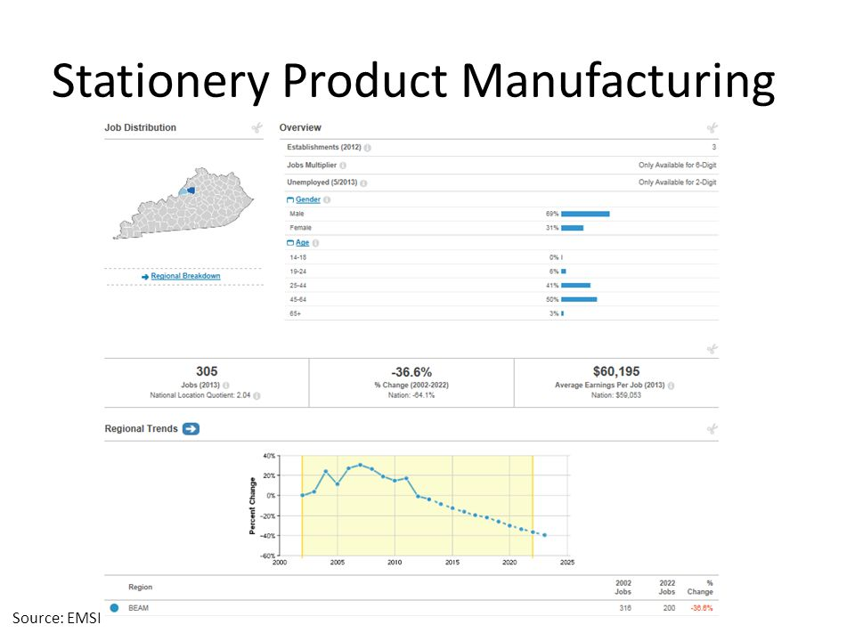Stationery Product Manufacturing Source: EMSI