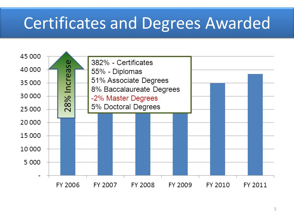 Certificates and Degrees Awarded 382% - Certificates 55% - Diplomas 51% Associate Degrees 8% Baccalaureate Degrees -2% Master Degrees 5% Doctoral Degr