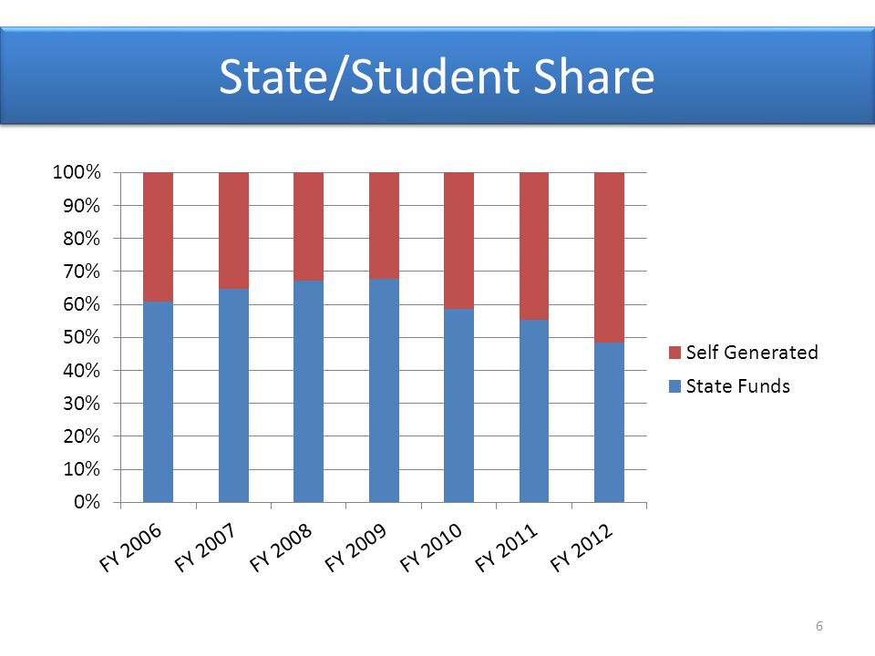 State/Student Share 6