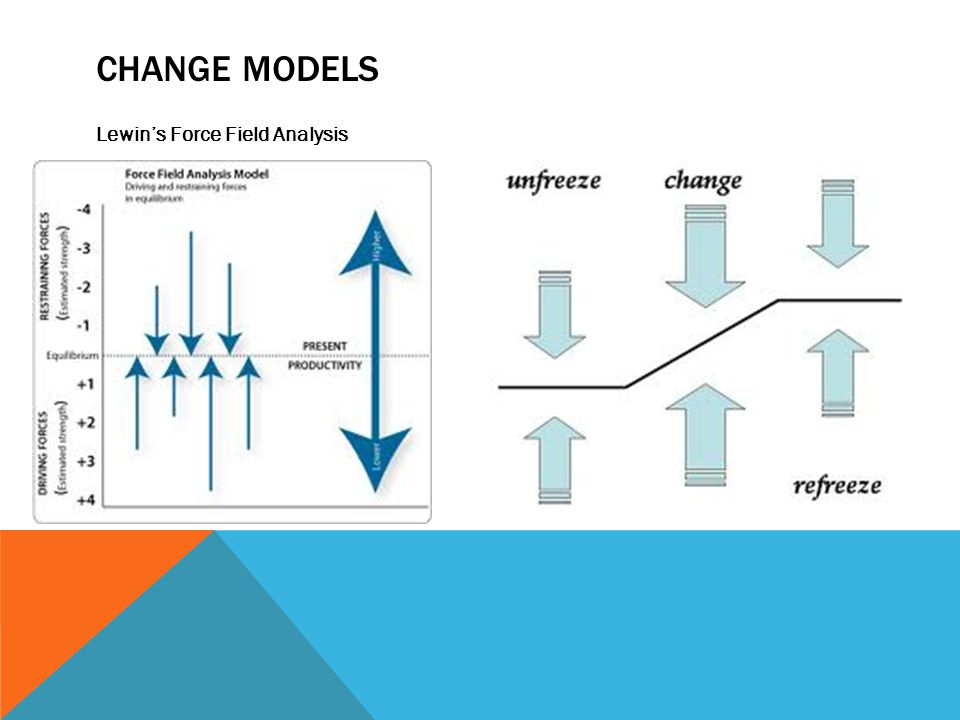 CHANGE MODELS Lewin's Force Field Analysis