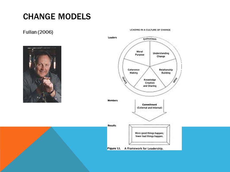 CHANGE MODELS Fullan (2006)