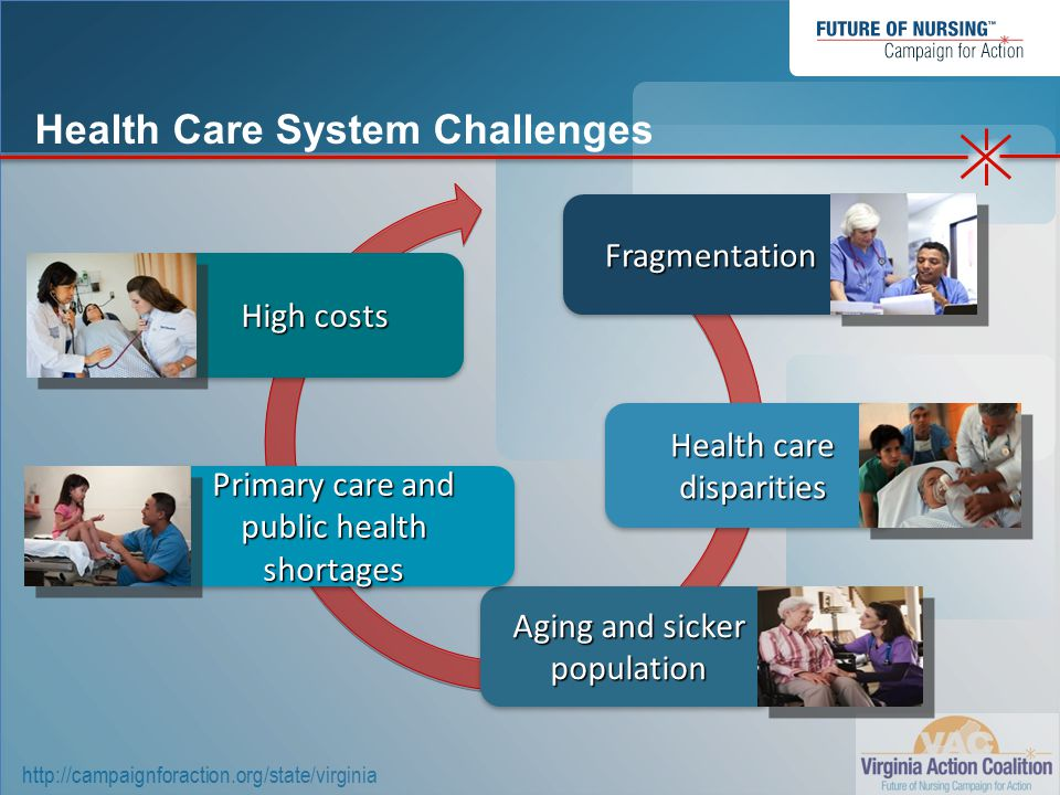 http://campaignforaction.org/state/virginia Escalating rate of diabetes*:  193,000 in 1993  508,000 in 2010 Primary care shortage, especially acute in rural areas Aging health care workforce *Source: Centers for Disease Control and Prevention: National Diabetes Surveillance System Virginia's Health Care Challenges