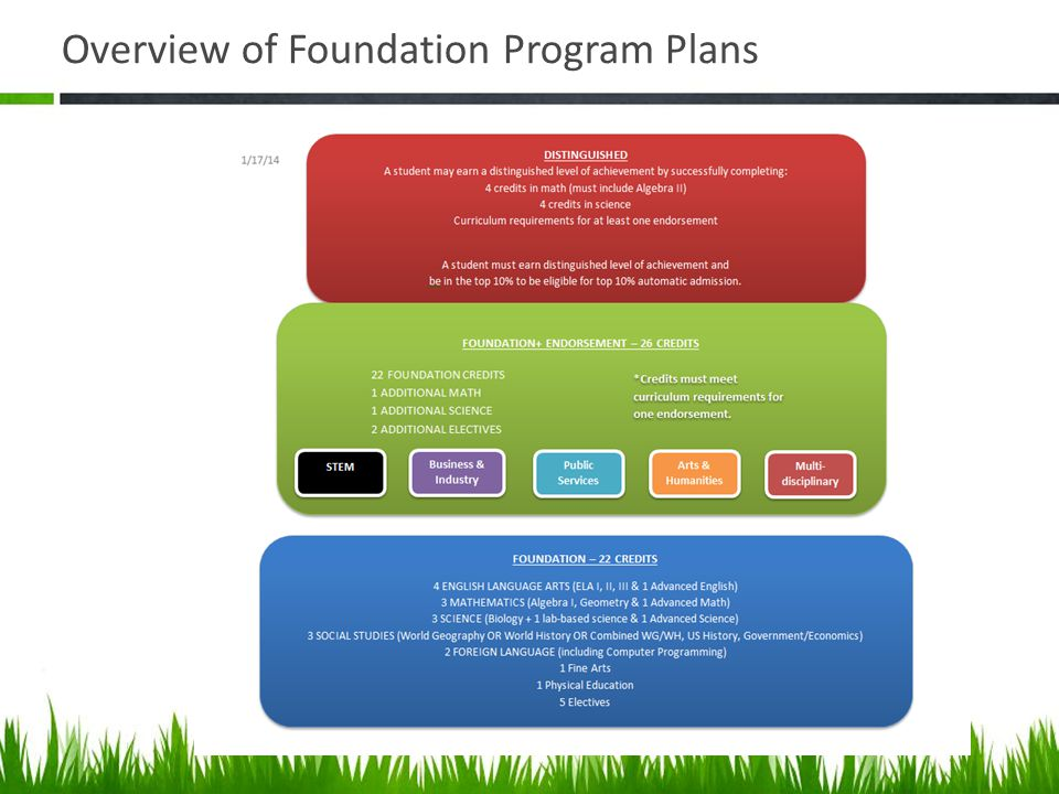 Overview of Foundation Program Plans
