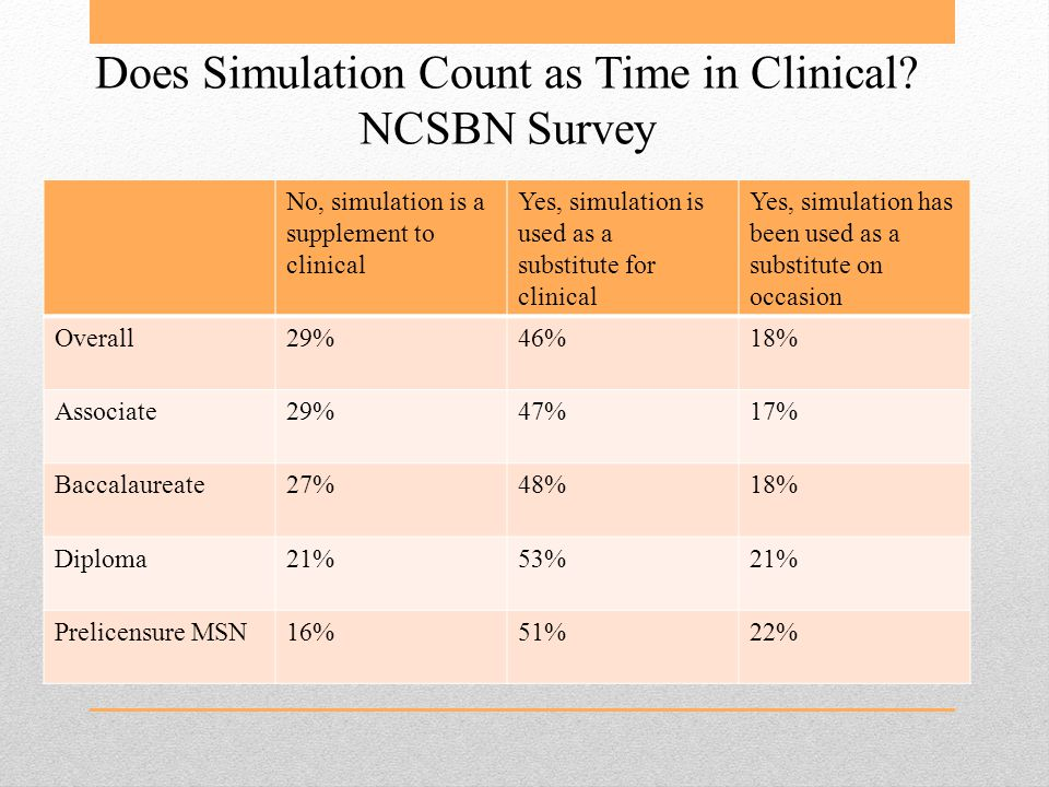 Does Simulation Count as Time in Clinical.