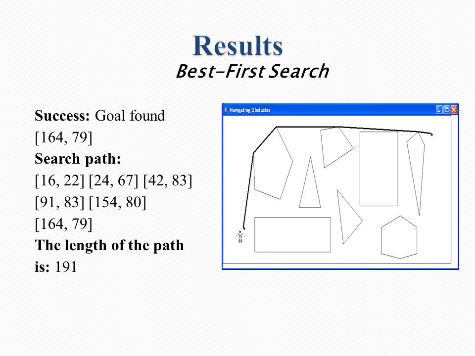 Success: Goal found [164, 79] Search path: [16, 22] [24, 67] [42, 83] [91, 83] [154, 80] [164, 79] The length of the path is: 191 Best-First Search