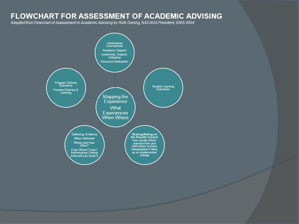 FLOWCHART FOR ASSESSMENT OF ACADEMIC ADVISING Adapted from Flowchart of Assessment in Academic Advising by Ruth Darling, NACADA President, 2003-2004 Mapping the Experience What Experiences When Where Institutional Commitment Academic Support Leadership, Support, Utilization Resource Dedication Student Learning Outcomes Sharing/Acting on the Results Interpret how results inform practice How and with whom to share interpretation Follow up on implemented change Gathering Evidence When Gathered Where and How Often.