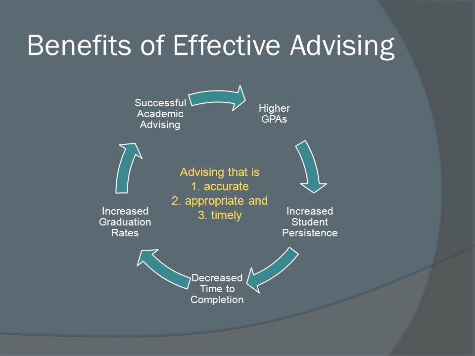Benefits of Effective Advising Higher GPAs Increased Student Persistence Decreased Time to Completion Increased Graduation Rates Successful Academic Advising Advising that is 1.