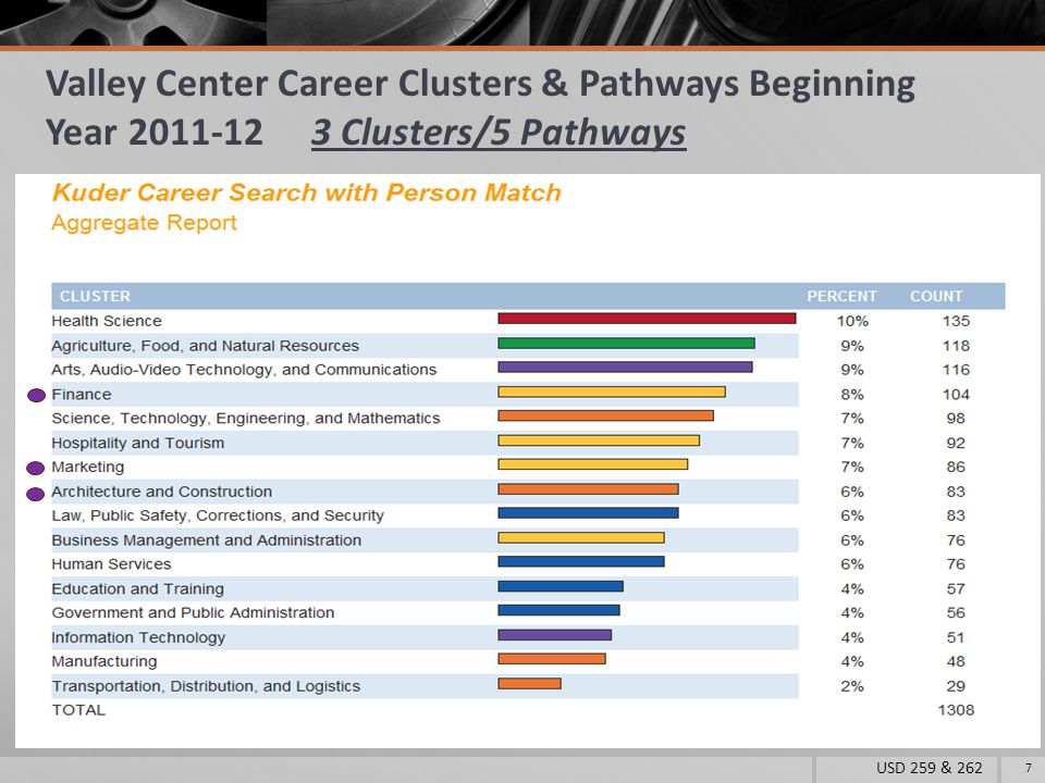 USD 259 & 262 8 = Existing Pathway(s) = 2014-15 Pathway(s) 2014-15 13 Clusters & 17 Pathways = Possible Future Pathway(s)