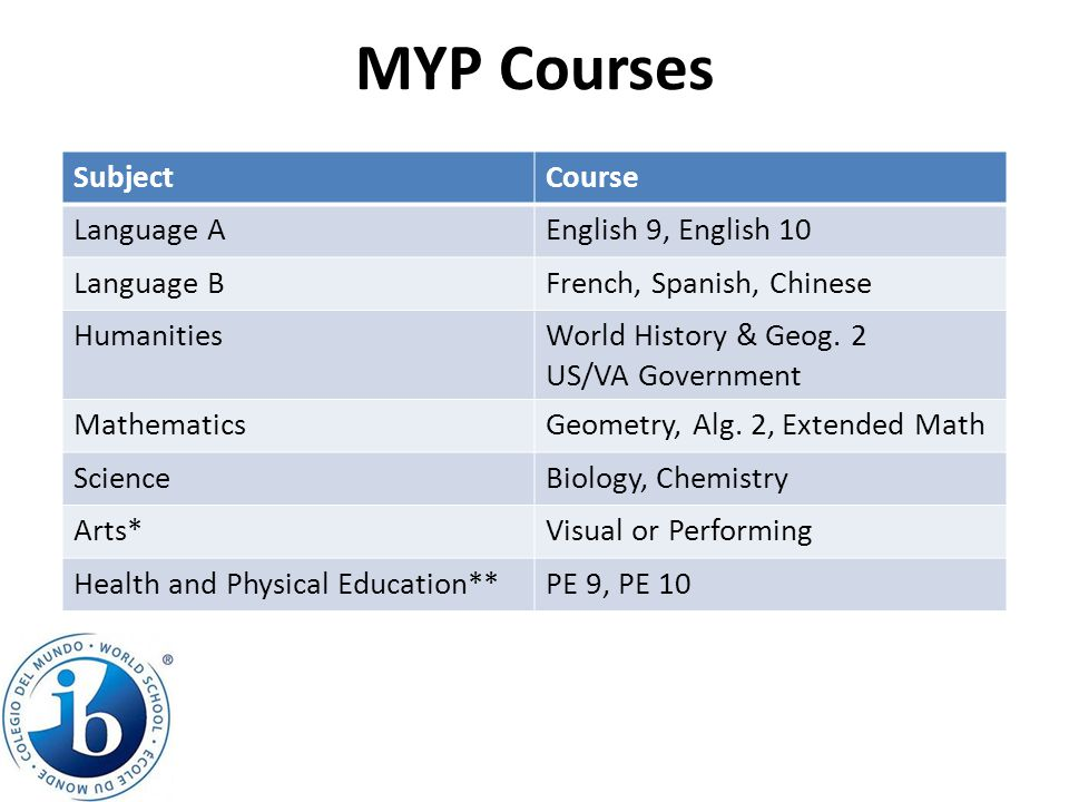 MYP Courses SubjectCourse Language AEnglish 9, English 10 Language BFrench, Spanish, Chinese HumanitiesWorld History & Geog. 2 US/VA Government Mathem