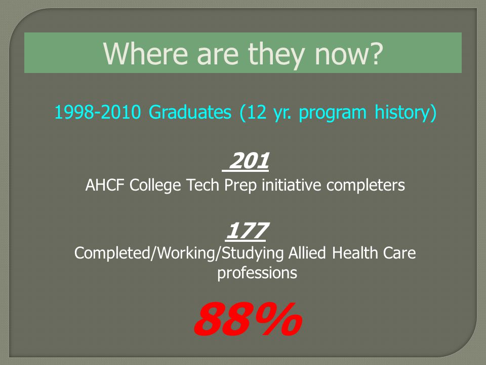 Where are they now? 1998-2010 Graduates (12 yr. program history) 201 AHCF College Tech Prep initiative completers 177 Completed/Working/Studying Allie