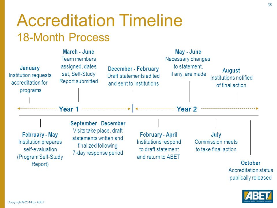 Copyright © 2014 by ABET 38 Accreditation Timeline 18-Month Process January Institution requests accreditation for programs February - May Institution