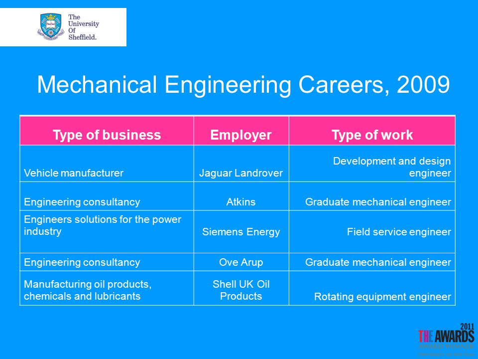 Mechanical Engineering Careers, 2009 Type of businessEmployerType of work Vehicle manufacturerJaguar Landrover Development and design engineer Engineering consultancyAtkinsGraduate mechanical engineer Engineers solutions for the power industrySiemens EnergyField service engineer Engineering consultancyOve ArupGraduate mechanical engineer Manufacturing oil products, chemicals and lubricants Shell UK Oil ProductsRotating equipment engineer