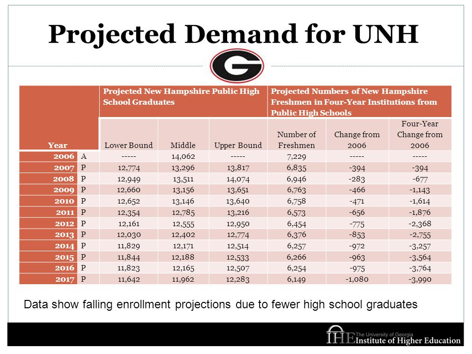 Projected Demand for UNH Year Projected New Hampshire Public High School Graduates Projected Numbers of New Hampshire Freshmen in Four-Year Institutions from Public High Schools Lower BoundMiddleUpper Bound Number of Freshmen Change from 2006 Four-Year Change from 2006 2006A-----14,062-----7,229----- 2007P12,77413,29613,8176,835-394 2008P12,94913,51114,0746,946-283-677 2009P12,66013,15613,6516,763-466-1,143 2010P12,65213,14613,6406,758-471-1,614 2011P12,35412,78513,2166,573-656-1,876 2012P12,16112,55512,9506,454-775-2,368 2013P12,03012,40212,7746,376-853-2,755 2014P11,82912,17112,5146,257-972-3,257 2015P11,84412,18812,5336,266-963-3,564 2016P11,82312,16512,5076,254-975-3,764 2017P11,64211,96212,2836,149-1,080-3,990 Data show falling enrollment projections due to fewer high school graduates