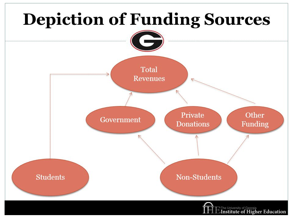 Depiction of Funding Sources Total Revenues Students Non-Students Government Private Donations Other Funding