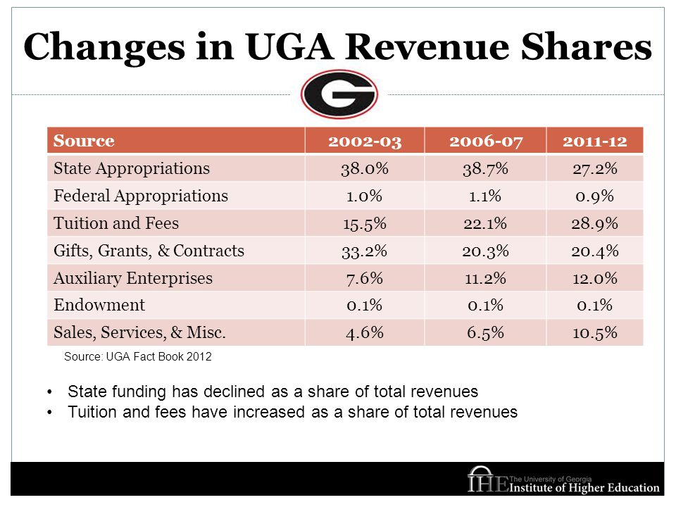 Changes in UGA Revenue Shares Source2002-032006-072011-12 State Appropriations38.0%38.7%27.2% Federal Appropriations1.0%1.1%0.9% Tuition and Fees15.5%22.1%28.9% Gifts, Grants, & Contracts33.2%20.3%20.4% Auxiliary Enterprises7.6%11.2%12.0% Endowment0.1% Sales, Services, & Misc.4.6%6.5%10.5% State funding has declined as a share of total revenues Tuition and fees have increased as a share of total revenues Source: UGA Fact Book 2012