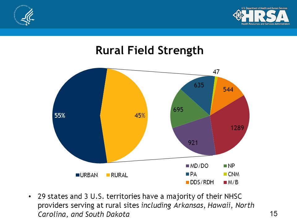 Rural Field Strength 15 29 states and 3 U.S. territories have a majority of their NHSC providers serving at rural sites including Arkansas, Hawaii, No
