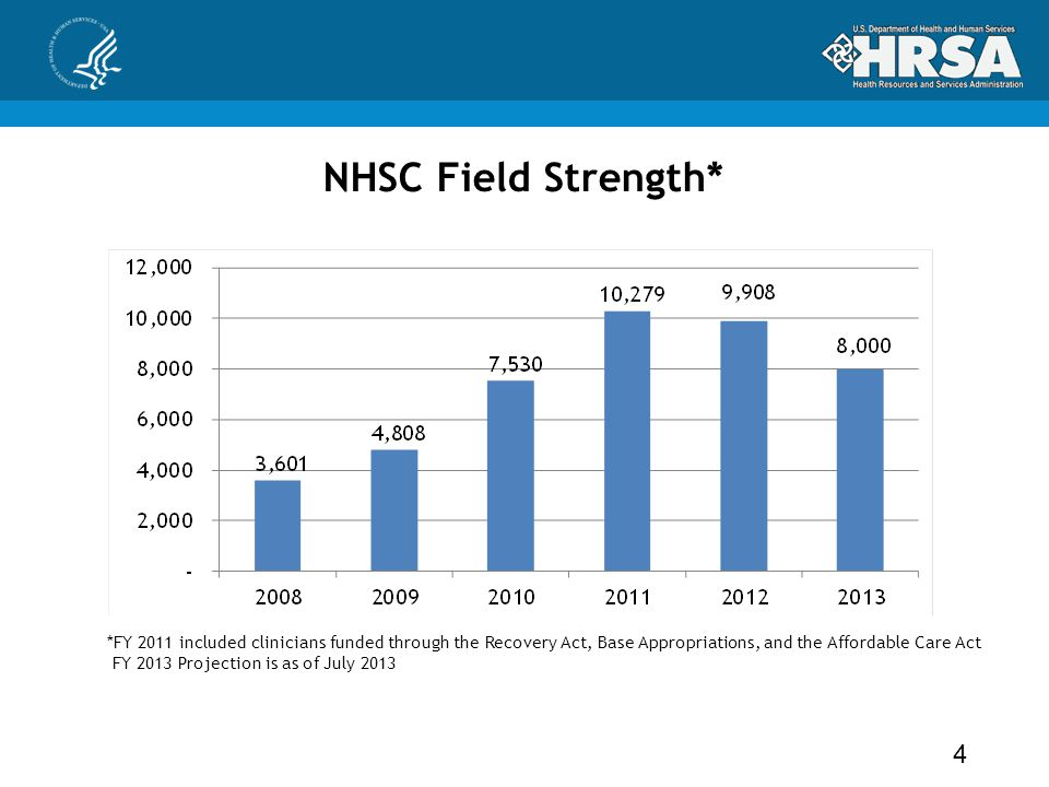 NHSC Field Strength* *FY 2011 included clinicians funded through the Recovery Act, Base Appropriations, and the Affordable Care Act FY 2013 Projection
