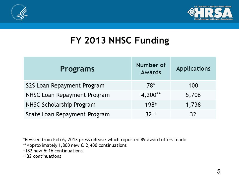 FY 2013 NHSC Funding $300 Million – ACA funding Award estimates by program 5 *Revised from Feb 6, 2013 press release which reported 89 award offers made **Approximately 1,800 new & 2,400 continuations ǂ 182 new & 16 continuations ǂǂ 32 continuations Programs Number of Awards Applications S2S Loan Repayment Program78*100 NHSC Loan Repayment Program4,200**5,706 NHSC Scholarship Program198 ǂ 1,738 State Loan Repayment Program32 ǂǂ 32