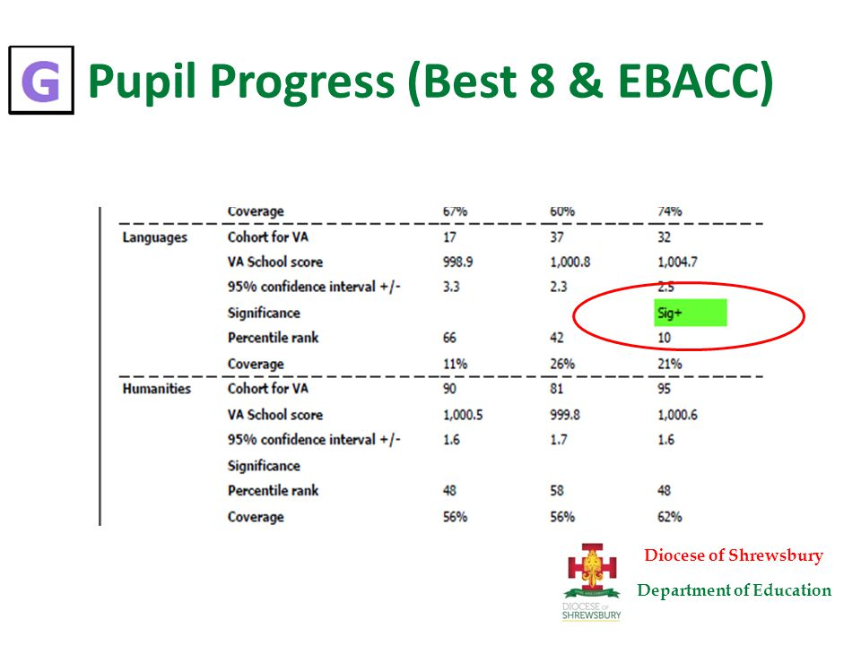 Pupil Progress (Best 8 & EBACC) Diocese of Shrewsbury Department of Education