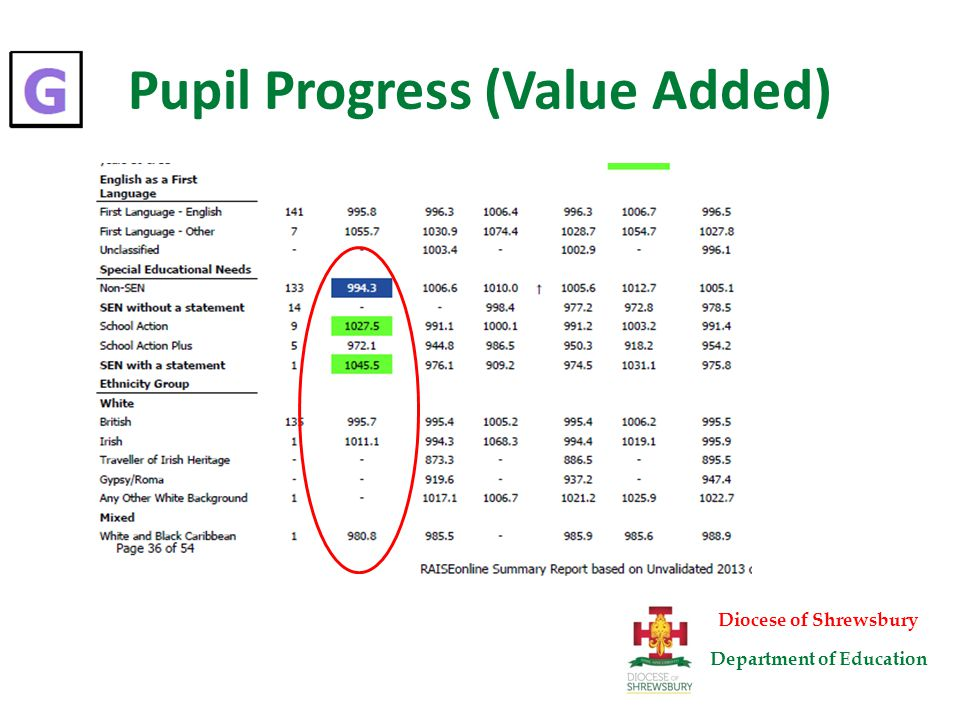 Pupil Progress (Value Added) Diocese of Shrewsbury Department of Education