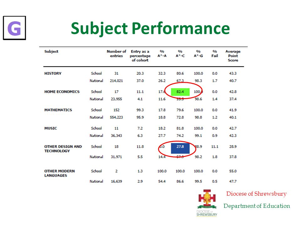 Subject Performance Diocese of Shrewsbury Department of Education