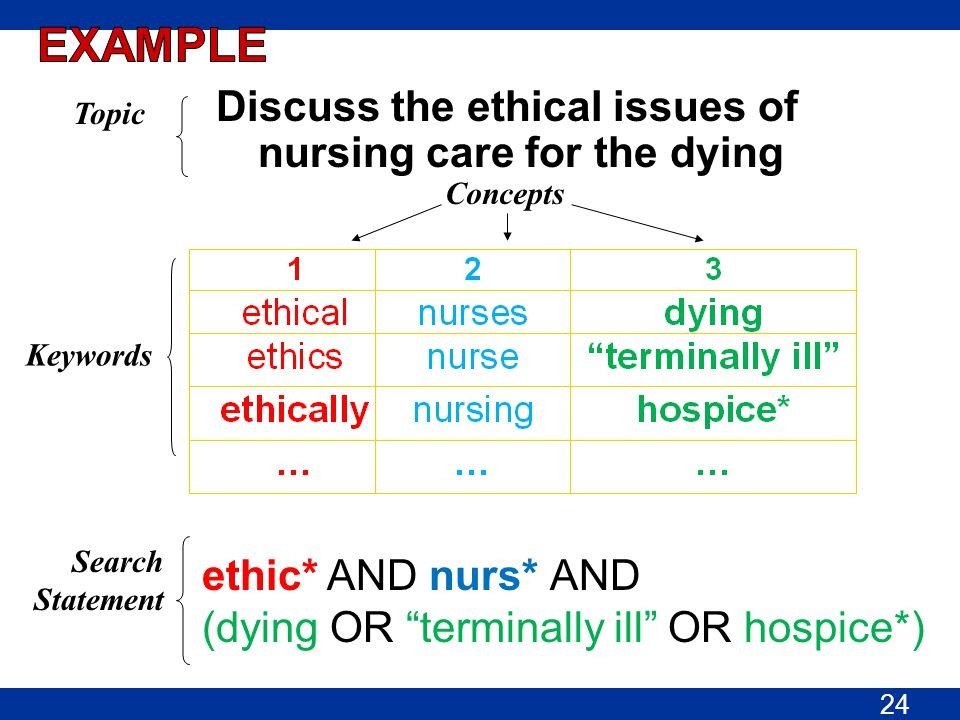 "Discuss the ethical issues of nursing care for the dying ethic* AND nurs* AND (dying OR ""terminally ill"" OR hospice*) Topic Search Statement Concepts"