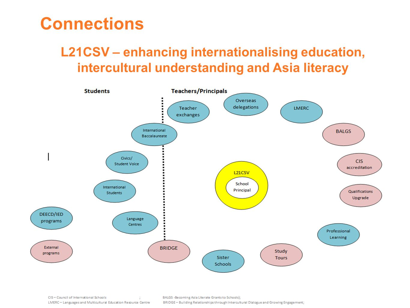 Connections L21CSV – enhancing internationalising education, intercultural understanding and Asia literacy
