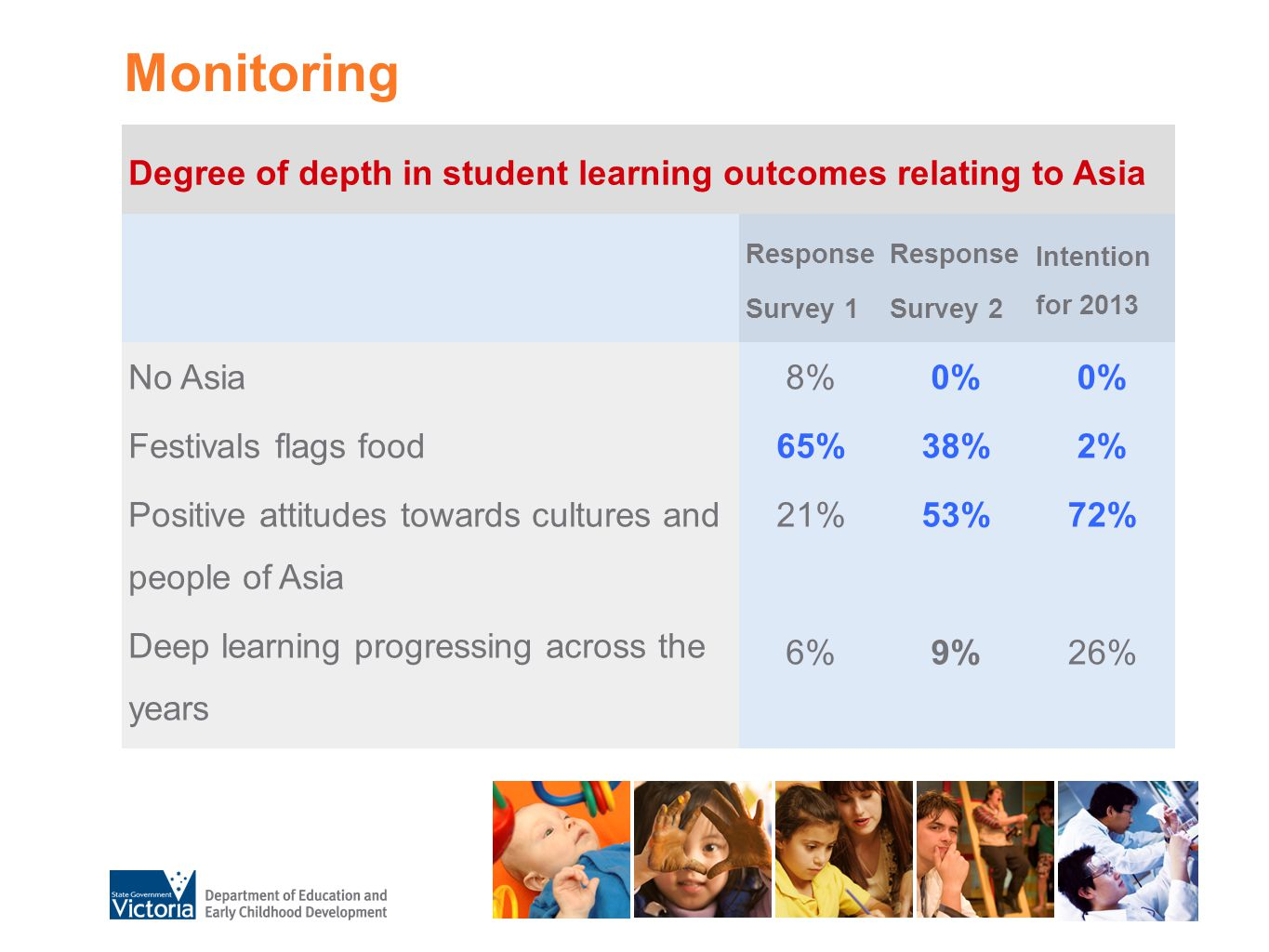 Monitoring Degree of depth in student learning outcomes relating to Asia Response Survey 1 Response Survey 2 Intention for 2013 No Asia Festivals flag