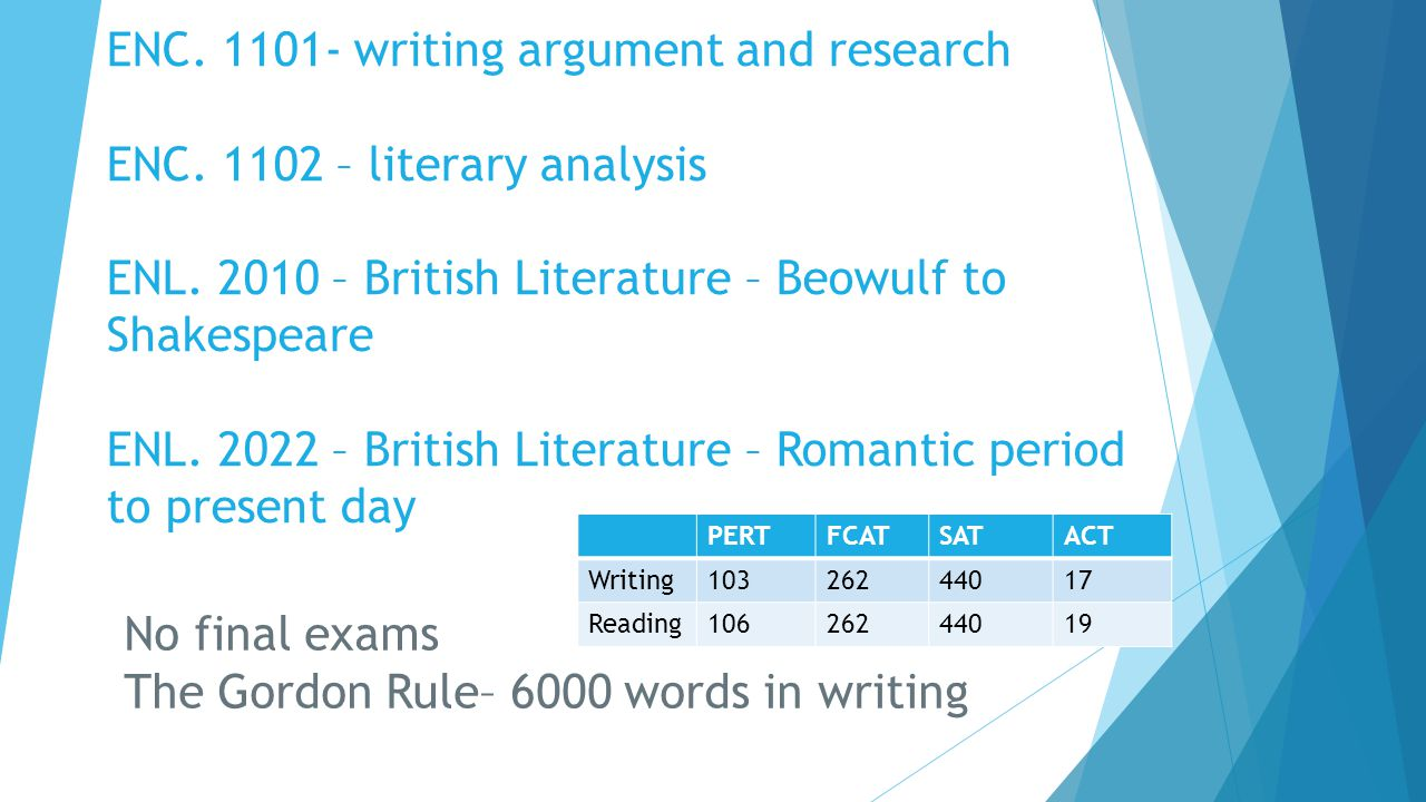 ENC. 1101- writing argument and research ENC. 1102 – literary analysis ENL. 2010 – British Literature – Beowulf to Shakespeare ENL. 2022 – British Lit
