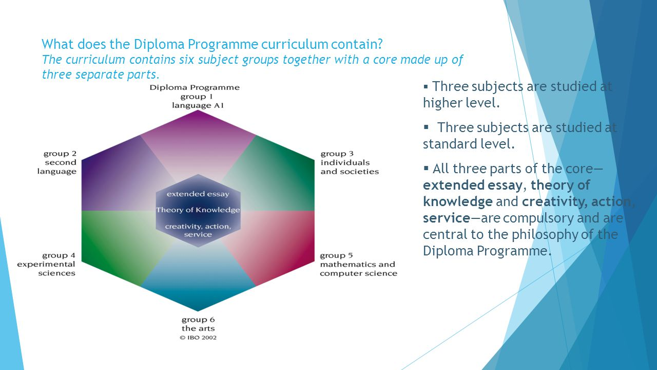What does the Diploma Programme curriculum contain? The curriculum contains six subject groups together with a core made up of three separate parts. 