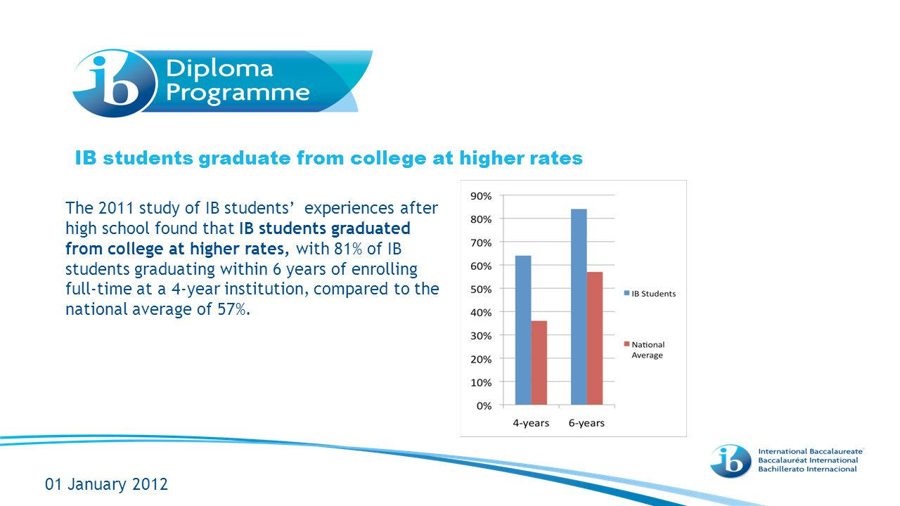 IB students graduate from college at higher rates 01 January 2012 The 2011 study of IB students' experiences after high school found that IB students graduated from college at higher rates, with 81% of IB students graduating within 6 years of enrolling full-time at a 4-year institution, compared to the national average of 57%.