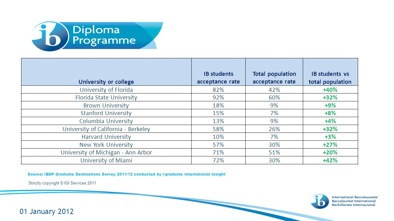 01 January 2012 University or college IB students acceptance rate Total population acceptance rate IB students vs total population University of Florida82%42%+40% Florida State University92%60%+32% Brown University18%9%+9% Stanford University15%7%+8% Columbia University13%9%+4% University of California - Berkeley58%26%+32% Harvard University10%7%+3% New York University57%30%+27% University of Michigan - Ann Arbor71%51%+20% University of Miami72%30%+42% Source: IBDP Graduate Destinations Survey 2011/12 conducted by i-graduate International Insight Strictly copyright © IGI Services 2011