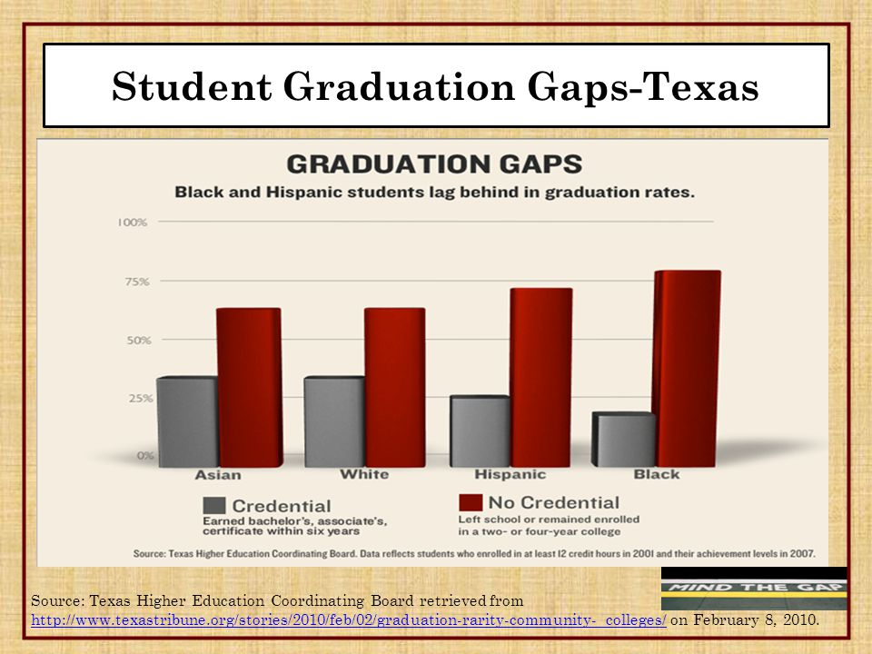 Student Graduation Gaps-Texas Source: Texas Higher Education Coordinating Board retrieved from http://www.texastribune.org/stories/2010/feb/02/graduation-rarity-community- colleges/http://www.texastribune.org/stories/2010/feb/02/graduation-rarity-community- colleges/ on February 8, 2010.