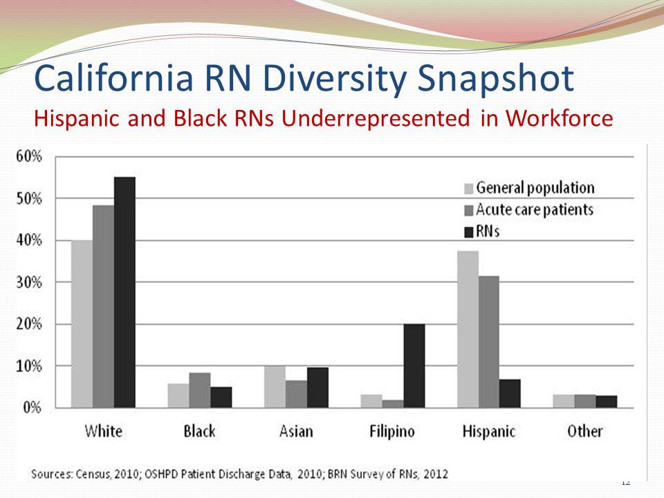 California RN Diversity Snapshot Hispanic and Black RNs Underrepresented in Workforce 12