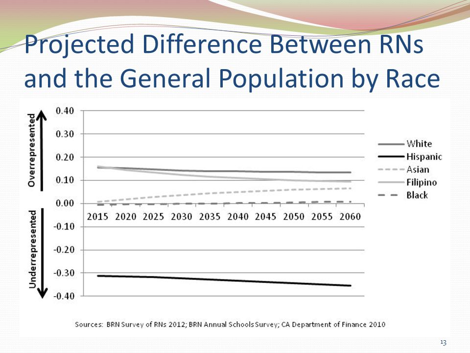 Projected Difference Between RNs and the General Population by Race 13
